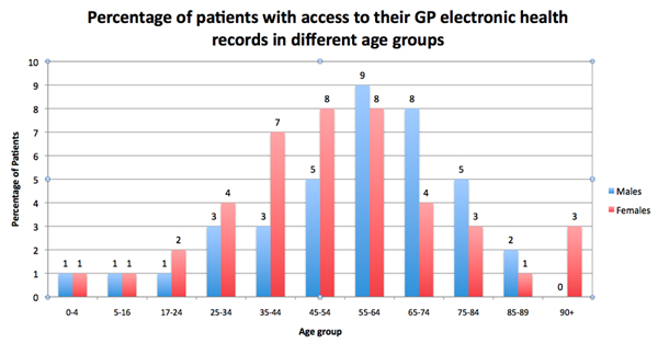 Percentage of patients at Haughton Thornley Medical Centres who are recognised on the system as having access to their GP electronic health records